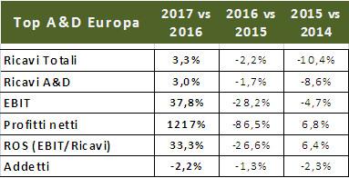 Tabella dati industria aeronautica Europa
