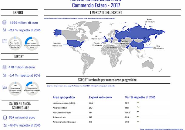 Export cluster-aerospaziale-lombardo