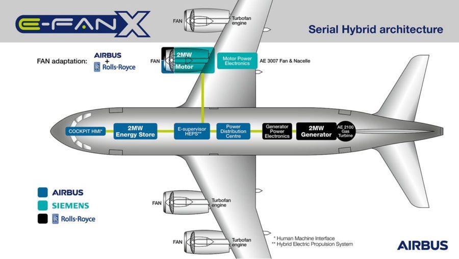 Airbus-E-Fan-X