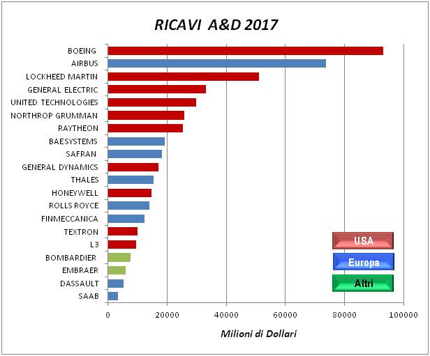 Tabella dati industria aeronautica Ricavi
