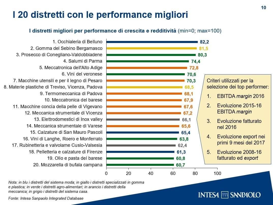 Istituto San Paolo Monitor dei distretti