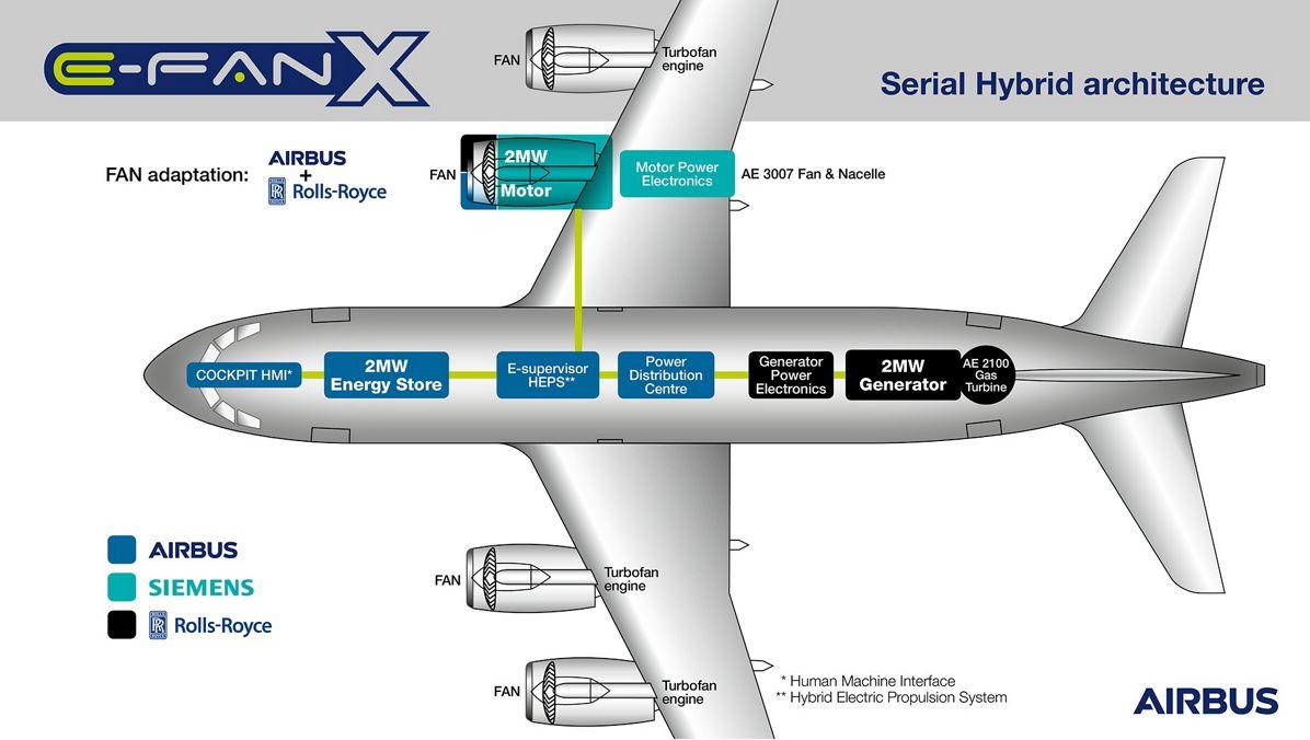 Airbus E-Fan-X