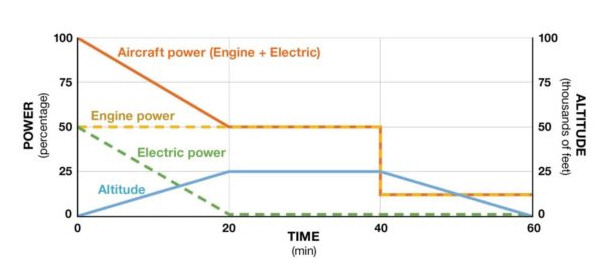 Motori ibridi MTU